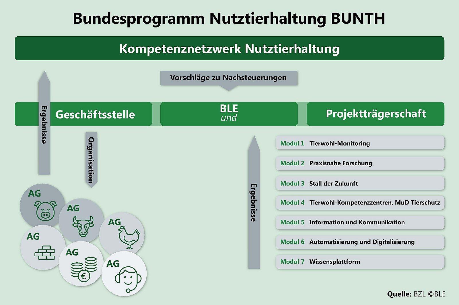 Bundesprogramm Nutztierhaltung